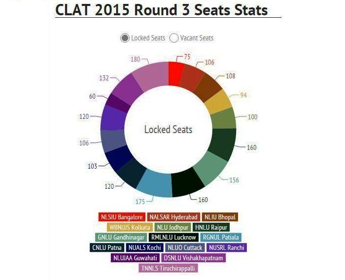 CLAT 2015 3rd Round Seat Allotment Analysis