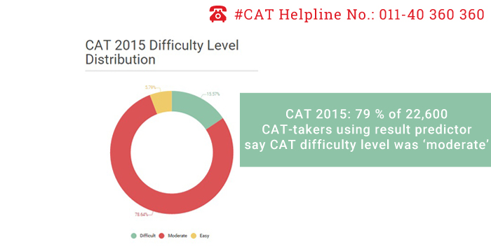 CAT 2015: 79 % of 22,600 CAT-takers using result predictor say CAT difficulty level was 'moderate'
