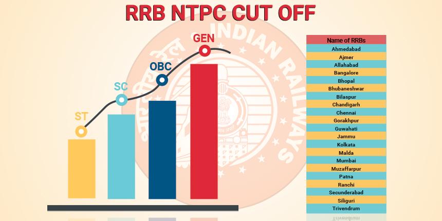 RRB NTPC Cut off 2019