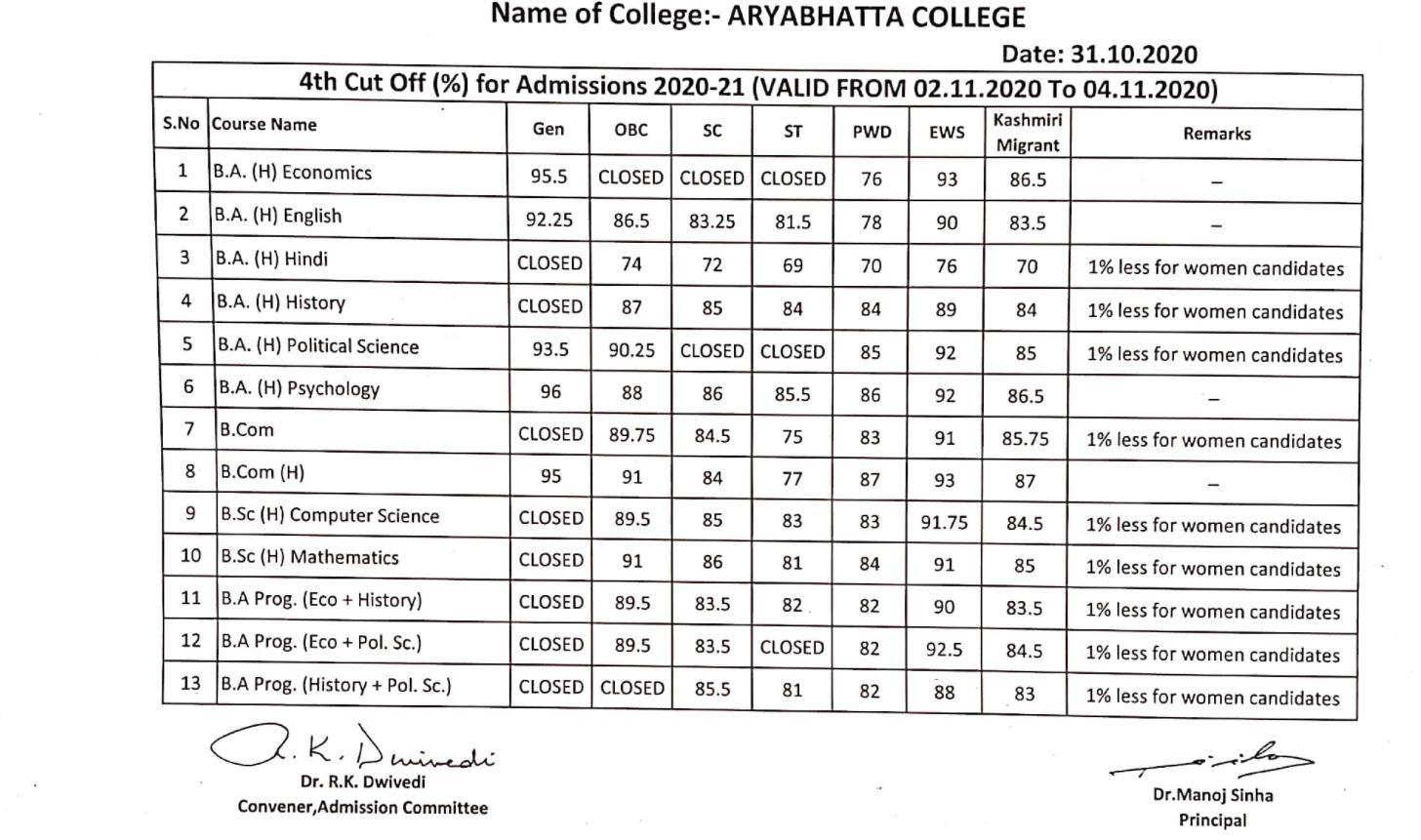 Aryabhatta%20College%20Cut%20off