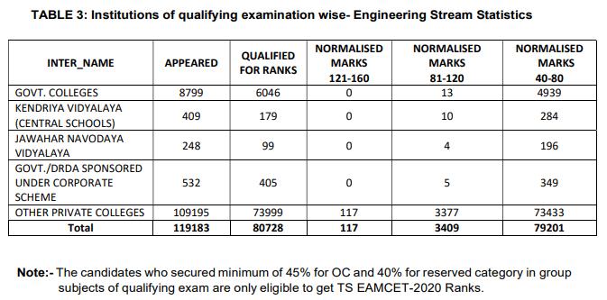 qualifying-exam-institute-wise