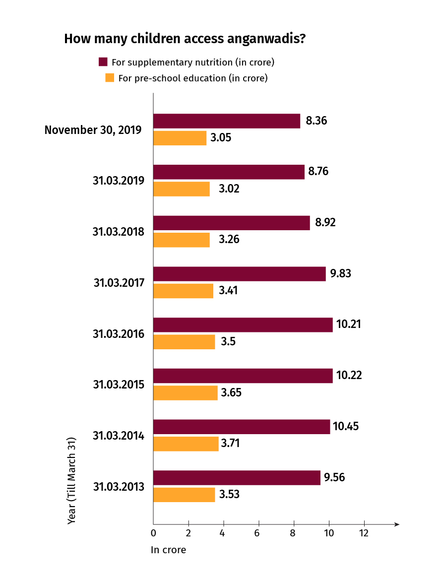 Anganwadi%20beneficiaries