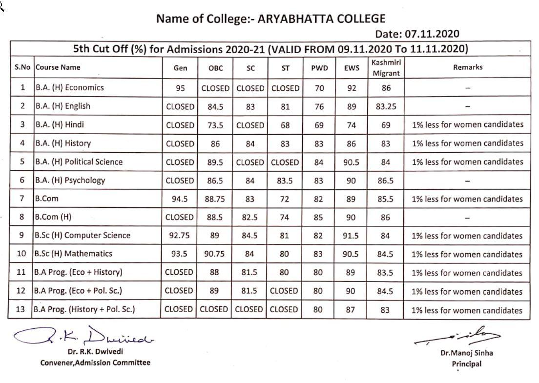 Aryabhatta%20Fifth%20Cut%20off