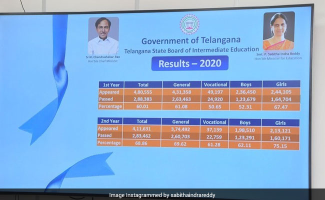 tsbie, tsbie result, tsbie.cgg.gov.in, tsbie.cgg.gov.in result, ts inter result 2020, ts inter first year result, ts inter first year result 2020, ts inter second year result, ts inter second year result 2020,
