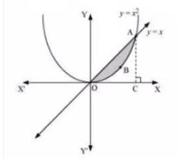 AOI graph