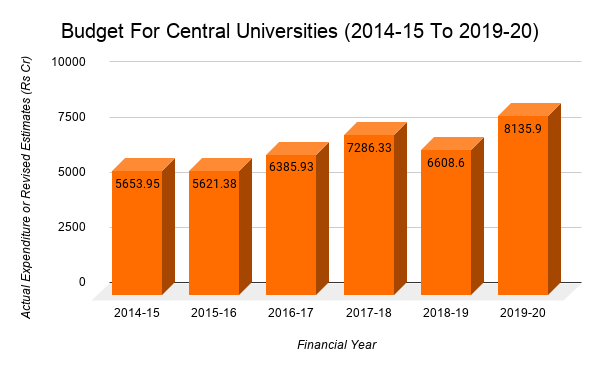 Budget%20For%20Central%20Universities%20(2014-15%20To%202019-20)%20(1)