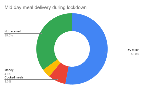 Mid%20day%20meal%20delivery%20during%20lockdown