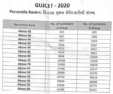 GUJCET-2020-statistics