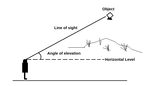 The angle of elevation