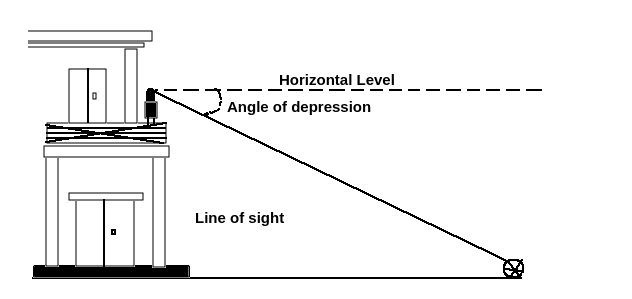 The angle of depression