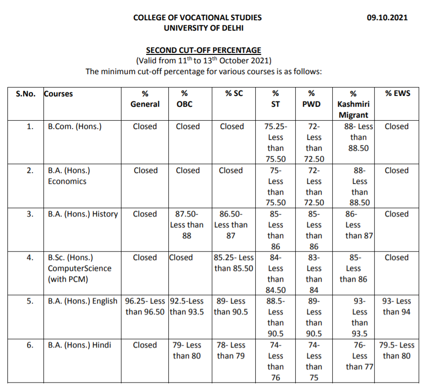 DU 2nd Cut Off List 2021 PDF