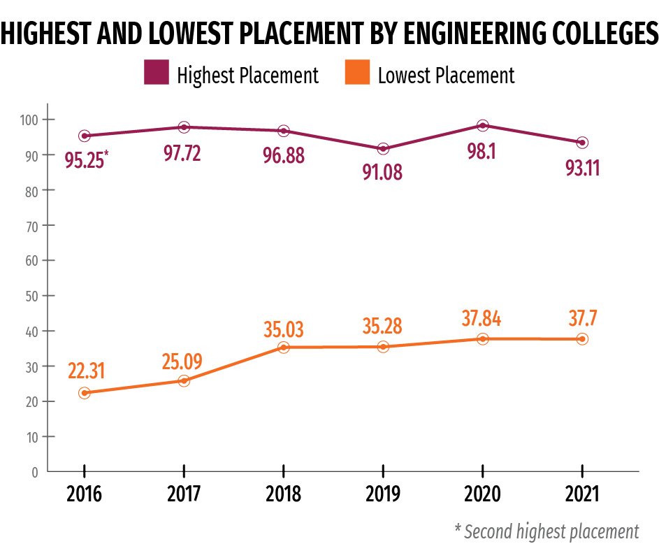 btech-engineering-highest-lowest-placement-NIRF-student-featured-image