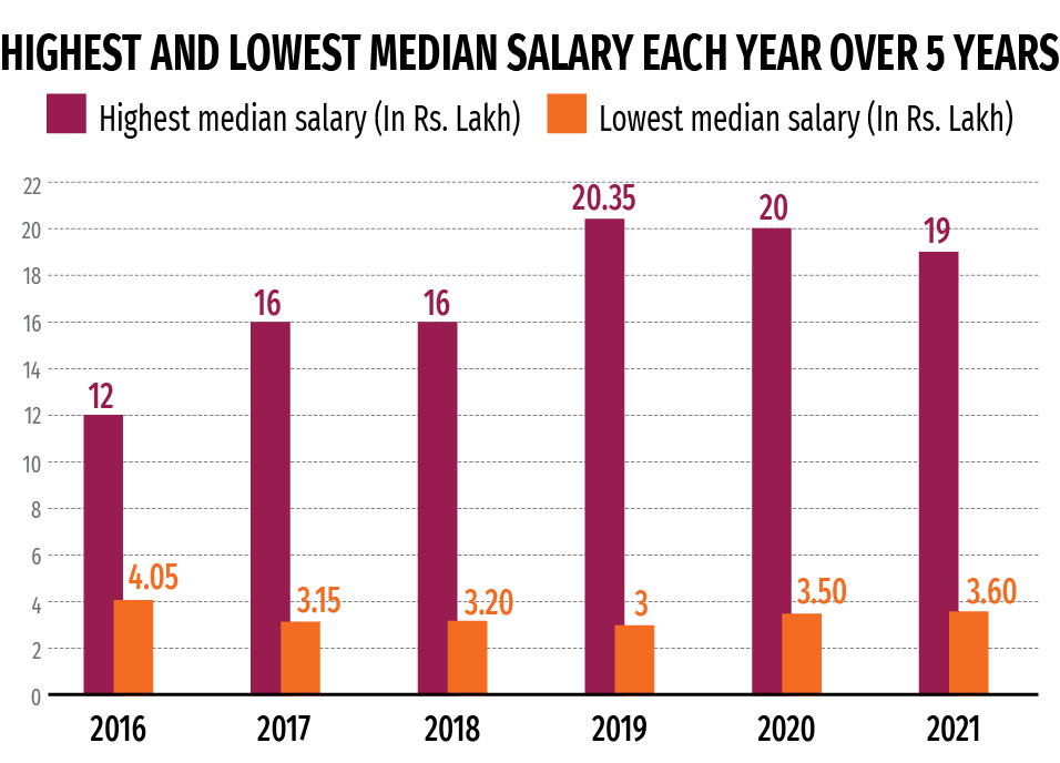 btech-engineering-average-highest-lowest-median-salary-NIRF-student-featured-image