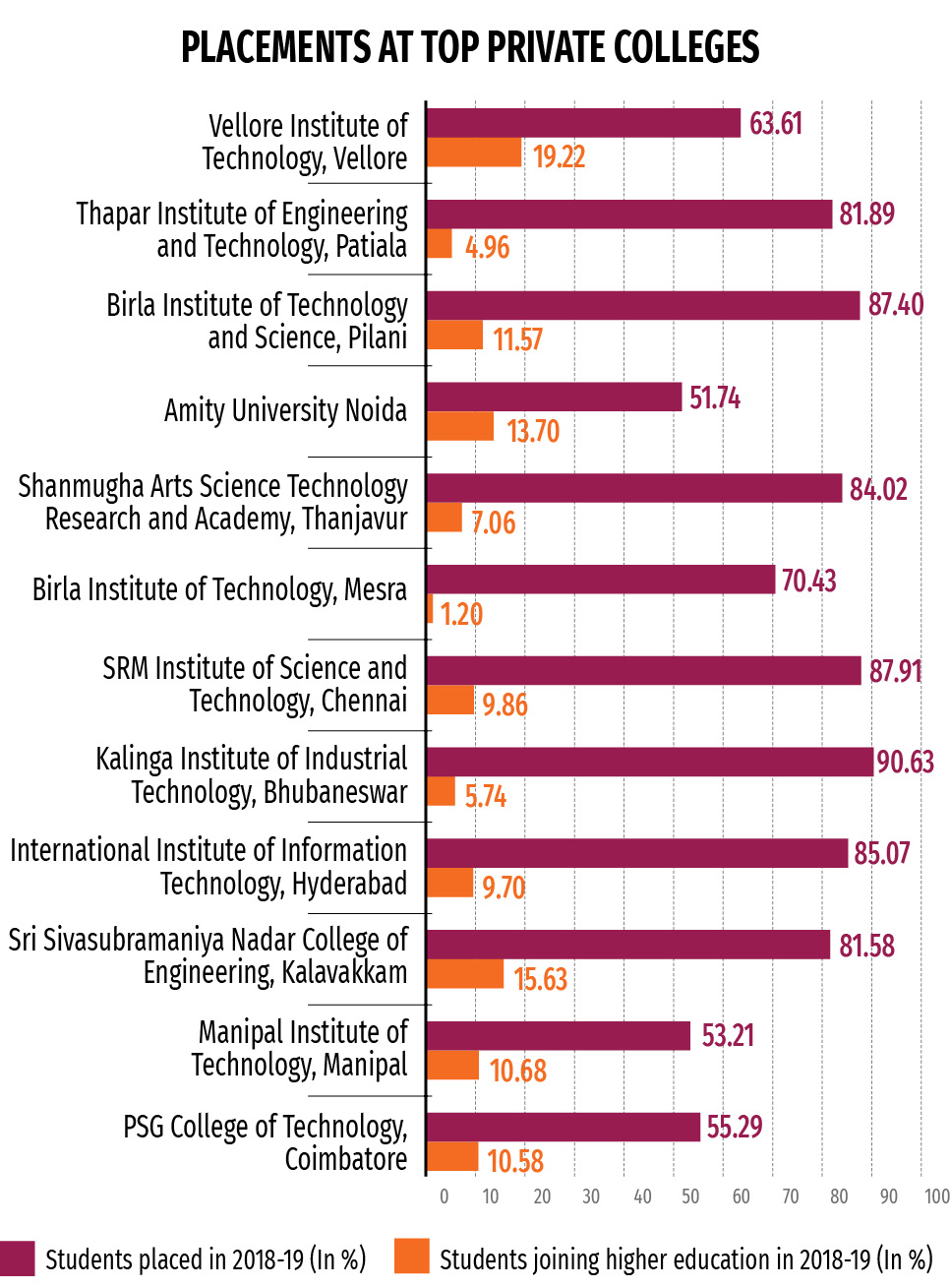 btech-engineering-average-placements-NIRF-student-top-private-featured-image