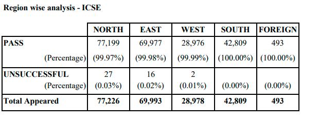 ICSE%20Class%2010%20region%20wise