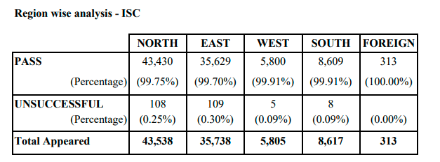 ISC%20Class%2012%20results%202021%20region%20wise