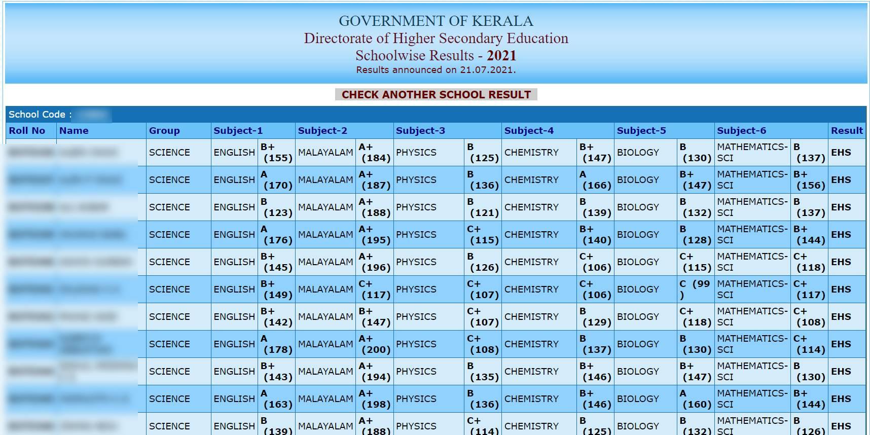 Kerala plus two result 2021 school wise