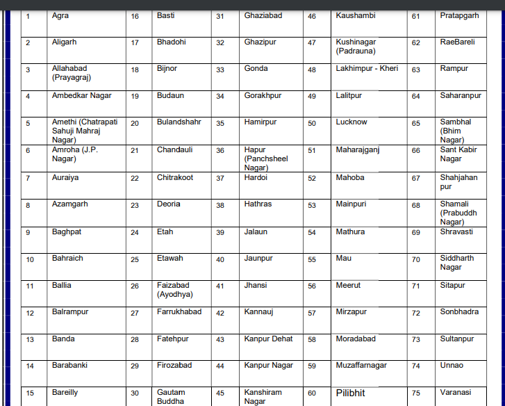 UP JEE Bed exam cities 2021