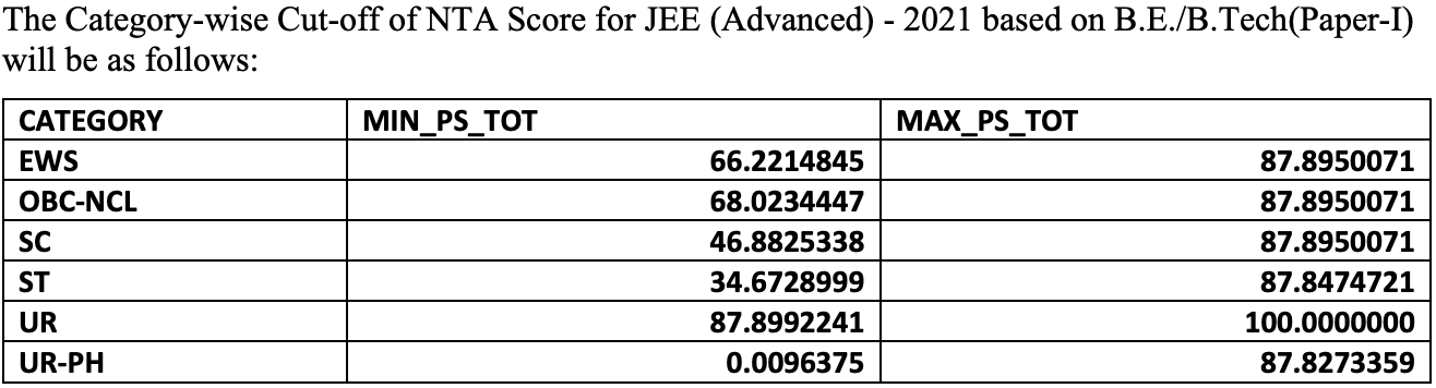 jee main .nta.nic.in results, jermain. nta.nic.in, presidency university, acpc mock round result 2021, manash pratim gohain, jee main result by name, dharmendra pradhan, national testing agency, jeemain.nta.nic.in admit card, jee main 2021 result latest update, nta.jeemain.nic, jee main result 2021 february, nta twitter, jee mains 2021 result link, sarkari ujala, nta official website, ministry of education, ntajee.nic.in 2021, digilocker