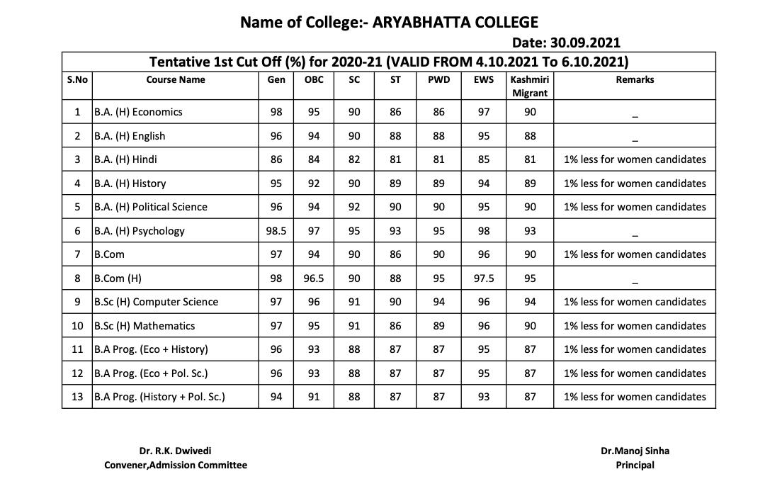 Aryabhatta College 1st Cut-Off List 2021