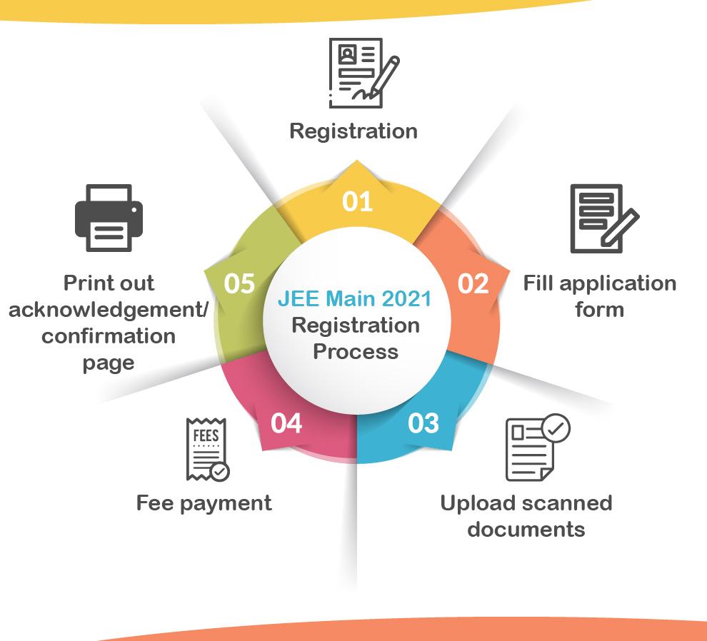 JEE Main 2021 Registration Process