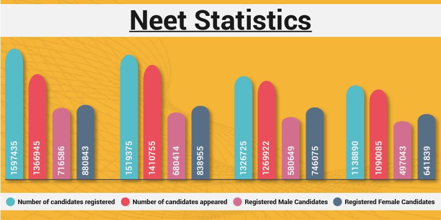 NEET-Statistics