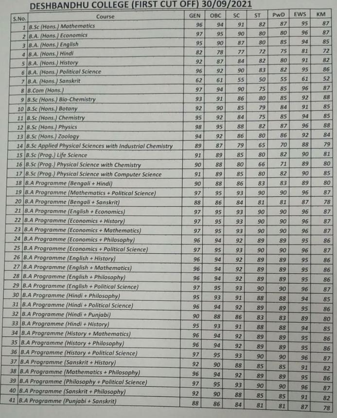 Deshbandhu College cut-off list 2021 PDF, du merit list 2021 PDF