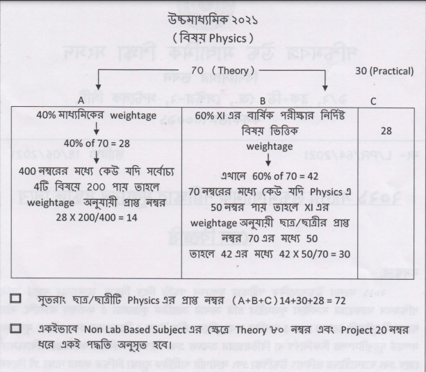 wbresults-nic-in-2021-wbchse-12th-result-west-bengal-evaluation-scheme-featured-image