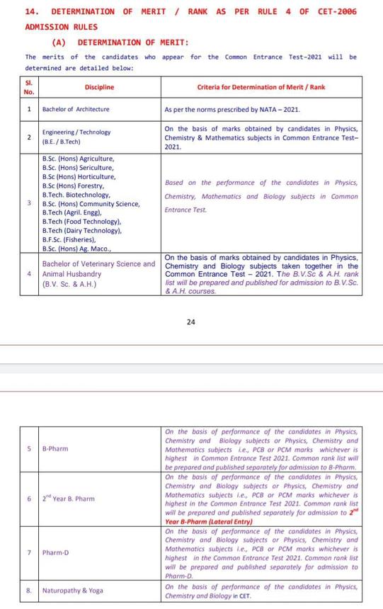 cetonline.karnataka.gov.in result KCET 2021