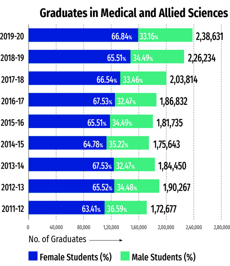 number-of-Graduates-in-medical-and-allied-sciences