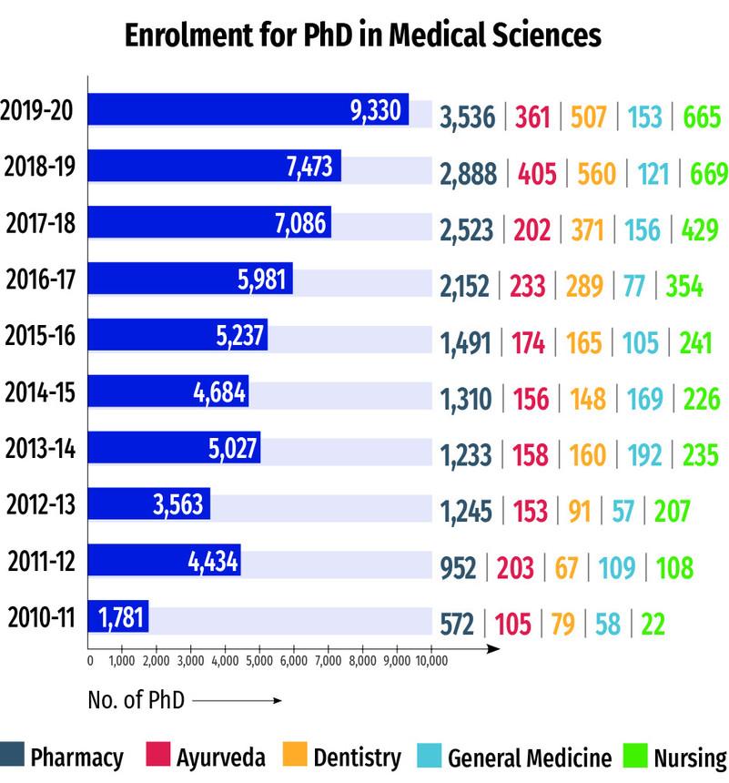 enrolment-for-PhD-in-medical-sciences-mbbs-pharma-nursing
