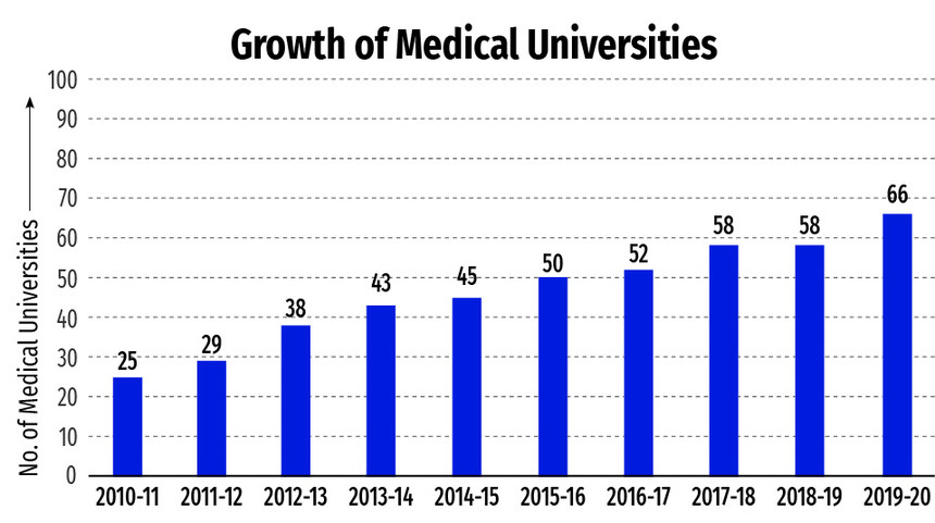 no-of-medical-university-college-pharmacy-mbbs-bds
