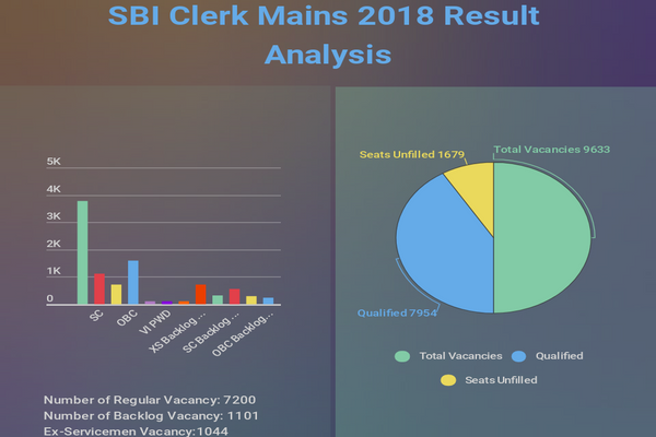 SBI-Clerk-result-analysis_BRAgYT5